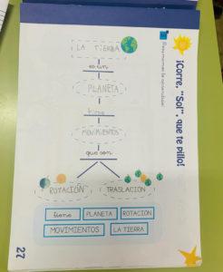 Mapping en Infantil-NCA La Salle ejemplo